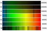 """""""Die Farben der Sterne"""" in Asiago Sternwarte Labor"""